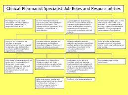 Personnel Specialist Job Description Clinical Pharmacist Specialist Job Roles And Responsibilities