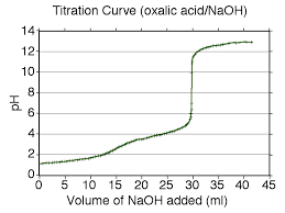 english a version of image oxalic acid naoh titration png with