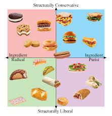 Sandwich Chart The Sandwich Alignment Chart We Deserve Oc Funny