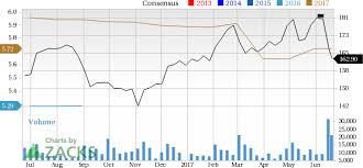 Costco Stock Quote Cool Is Costco Wholesale A Suitable Stock For Value Investors June 48