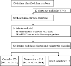 Flowchart For Infants Included And Their Catheter Tip