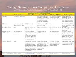 Coverdell Vs 529 Chart Financing Education Personal Finance A Gospel Perspective
