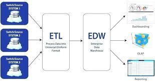 True Call Center Process Flow Chart Flow Chart Depicting The
