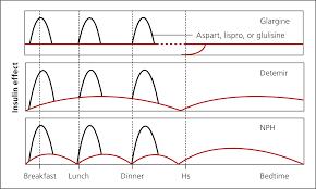 Insulin Preparations Chart Insulin Management Of Type 2 Diabetes Mellitus American