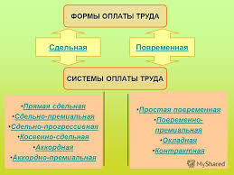 Презентация на тему Тема Организация нормирование и оплата  4 ФОРМЫ ОПЛАТЫ ТРУДА