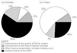 Pie Chart Of The Main Project Motivations A In Germany
