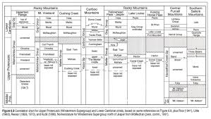 Alberta Stratigraphic Chart Chapter 6 Proterozoic And Lower Cambrian Strata