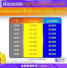ราคาทอง จะไปถึง 25,900บ. เหมือนปี 55 ไหมคะ - Pantip