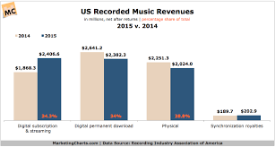 Top Of The Music Charts 2016 Streaming Becomes Top Source Of Us Recorded Music Revenues