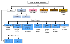 Applied Sciences | Free Full-Text | Soil Erosion and Gaseous Emissions |  HTML