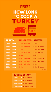 75 Cogent Turkey Thawing Time Chart