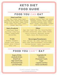 Keto Chart Printable Keto Diet Infographic Gallery