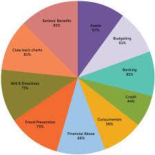 Money Management Chart Carya