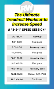 Treadmill Chart For Beginners Treadmill Workouts Hiit Treadmill Workouts For Weight Loss