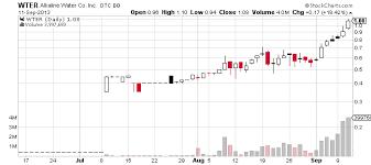 Wter Stock Chart Alkaline Water Company Inc Otcbb Wter Passes The 1 Mark