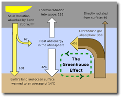 climate change and global warming introduction global issues image source greenhouse effect link includes detailed explanation of the above image note image above expresses energy exchanges in watts