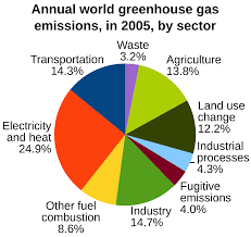Pie Chart Of Greenhouse Gas Emissions File Annual World Greenhouse Gas Emissions In 2005 By