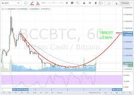 Bch Btc 1hrs Chart Alert Bitcoin Cash Ready To Fly To