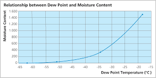 Nitrogen Gas Dew Point Of Nitrogen Gas