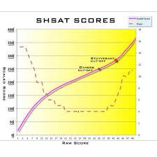 Free Shsat Exams Sat Shsat Tjhsst Test Prep