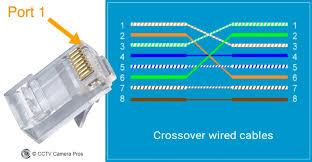 Cat 5 Wiring Diagram Crossover Cable Diagram