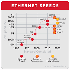 Ethernet Standards Chart Carrier Ethernet 101 Speeds Standards And Services Ciena