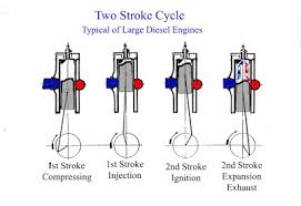 00 2 the 2 stroke jpg height 275 width 400 two stroke diesel operation is similar to that of the otto engine except that fuel is not mixed air prior to induction and the crankcase does not
