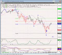Nq Chart Trading Resources Mini Nq Chart Trading Levels 1 11 2019