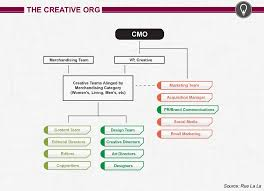 Marketing Org Chart Examples 7 Types Of Marketing Organization Structures Modern