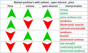 Open Interest Price Volume Interpretation Chart Trading