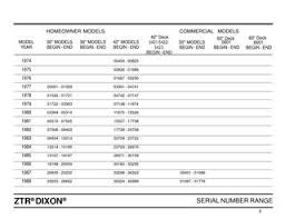 Dixon Ztr Serial Numbers Models History Guide By Glsense