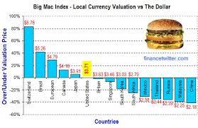 Big Mac Index China Malaysia Currencies Undervalued
