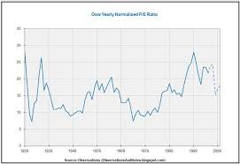 Nasdaq Pe Ratio Historical Chart Beware Of High Price