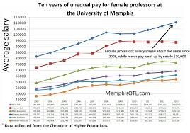 unequal pay little hope for closing professor gender pay gap at data collected from the chronicle of higher education tracked the average salary for full associate
