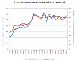 Gas Price Per Barrel Chart Cause And Effect U S Gasoline Prices Asp American