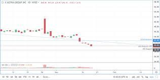 Juul Stock Market Chart