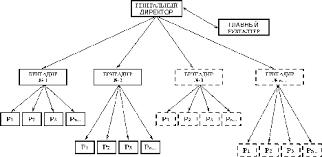Структура предприятия Реферат плюс