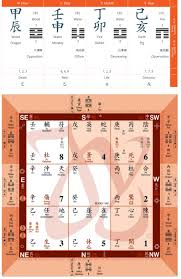 Qi Charts Qimen For Life Mind Your Qi By Mindy Yoong