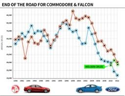 Australian Auto Manufacturing Industry Collapses