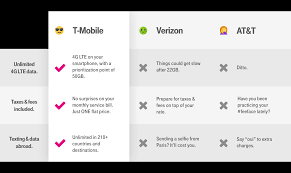 Lte Vs 4g Cell Phone Plans Family Plans Compare Cell Phone Plans T Mobile