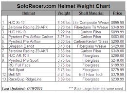 Need 101 On Current Hjc Helmets Rennlist Porsche