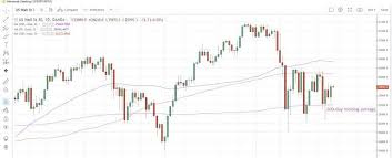 Wall Street Rebounds On Technical Buying
