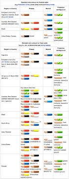 wire color code singapore webnotex com automotive wiring color standards at Wiring Color Standards