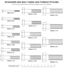 meteric chart chart socket sae size with standard to metric conversion and bolt on