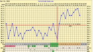 Ovulation Dip Bbt Chart Temp Dip At 11dpo Am I Out Chart Provided Babycenter