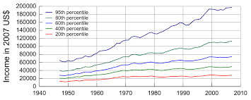 Us Income Disparity Chart File United States Income Distribution 1947 2007 Svg