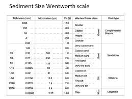 Wentworth Grain Size Chart Gc6cazq Its Sedimentary My Dear Eden Earthcache In New