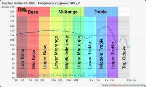 Speaker Frequency Range Chart What Is The Frequency Range Of Headphones