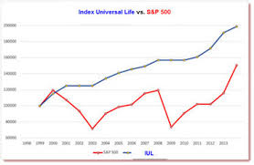 Indexed Universal Life Life Insurance Mortgage