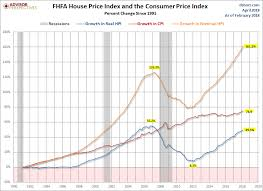 Hpi Index Chart Fhfa House Price Index Up 0 6 In February Seeking Alpha